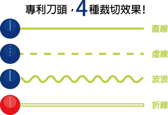 四合一創意裁紙機,專利刀頭4種裁切效果